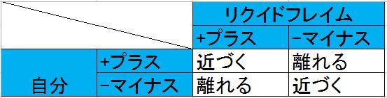 リクイドフレイムの磁石攻撃回避方法の示した表